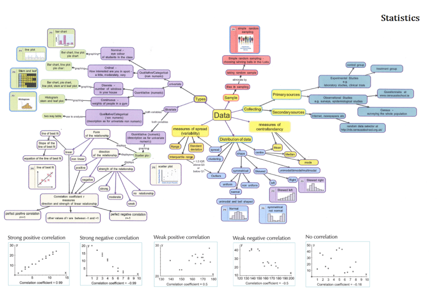 Statistics diagram mind map ace solutions tags a level maths ace solutions ace the leaving cert applied maths leaving cert ba mathematics best mathematics books best ways to study blog ccuart Images